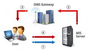 tömeges SMS küldés Gateway szerver